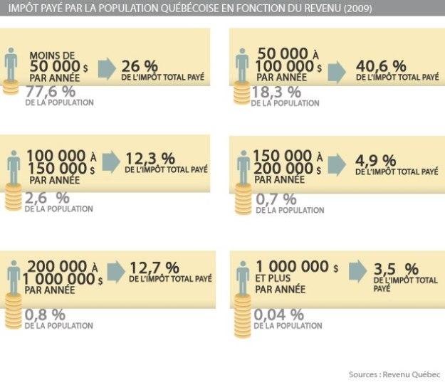 Hausse d'impôts des riches : l'idéal socialiste ? Ha oui, vraiment